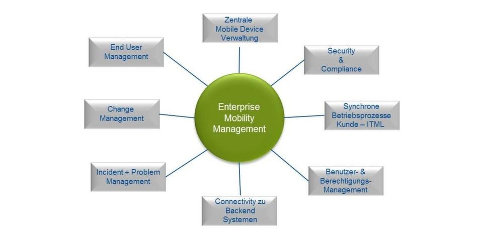 """ITML stellt mit der Lösung """"Mobility as a Service"""" eine IT-Dienstleistung vor, die die zentrale Verwaltung und Organisation von im Unternehmen eingesetzten mobilen Endgeräten übernimmt."""