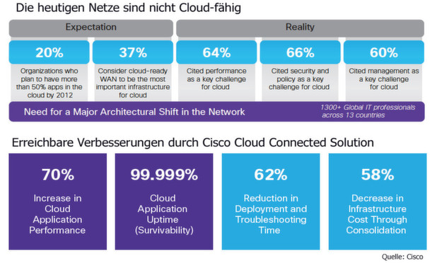 Mit Cloud Connected Solution von Cisco sollen Kunden ihre IT schneller in Clouds migrieren knnen.