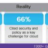 Mit Cisco sollen Kunden schnell in private Wolken migrieren