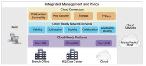 Die Architektur se Cisco Cloud Connected Solution