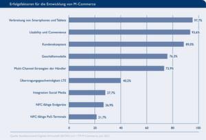 Erfolgsfaktoren für den E-Commerce.