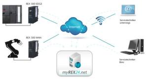 Internetzugang mi dem Industrierouter REX 300.