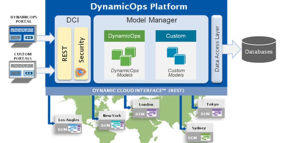 VMware wird DynamicOps voraussichtlich im dritten Quartal 2012 zu einem nicht genannten Preis übernehmen.