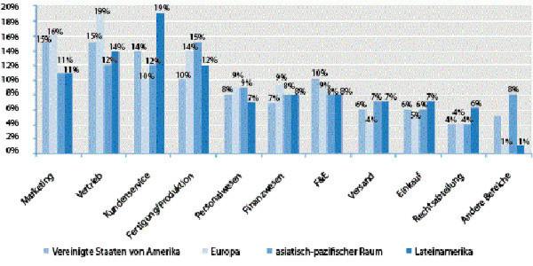 Die Nutzung von Cloud Services nach Regionen: Deutsche nutzen überwiegend Vertriebsanwendungen.