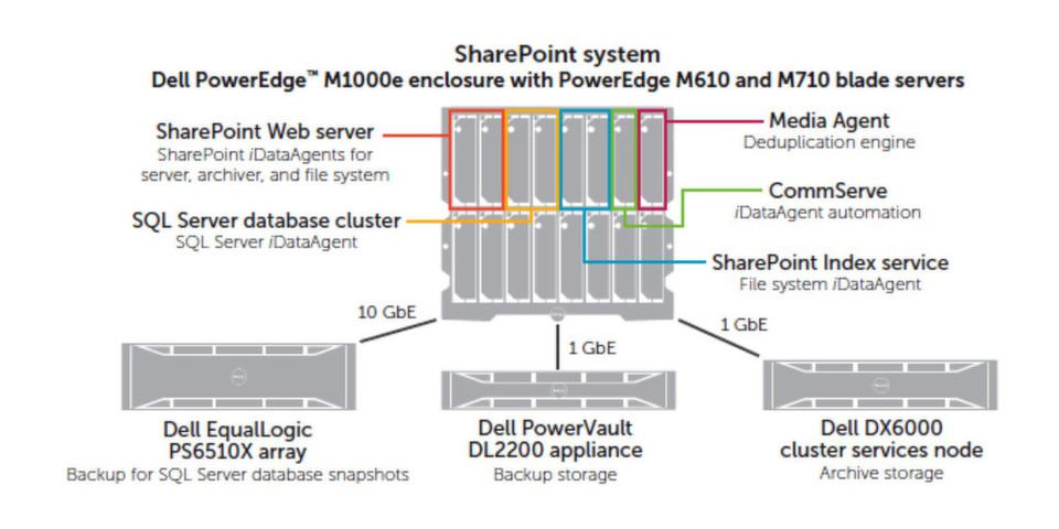 Auf einen Blick: Die Referenzarchitektur für SharePoint Data Management.