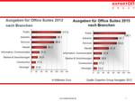 Die Experton Group prognostiziert bereits heute, wie sich die Ausgaben für Office Suites in den kommenden drei Jahren entwickeln.