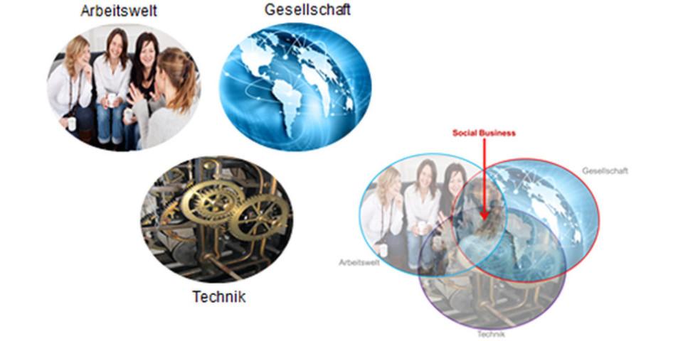 Die Marktforscher der Experton Group definieren das Social Business als Schnittmenge aus Arbeitswelt, Gesellschaft und Technik.