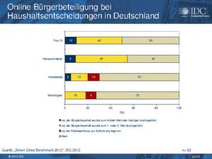 Deutsche Städte mit mehr als 150.000 Einwohnern sind in Sachen Online-Bürgerbeteiligung in ganz unterschiedlichen Reifestadien.