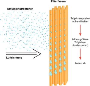 Bild 1: Das Funktionsprinzip der Koaleszenz an Filterfasern.