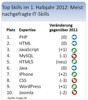 Top-10 der IT-Skills laut Twago.