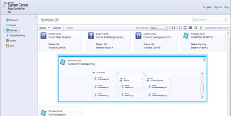 Mit System Center App Controller legt Microsoft die Verwaltung der Cloud Dienste in die Hände der Anwender.