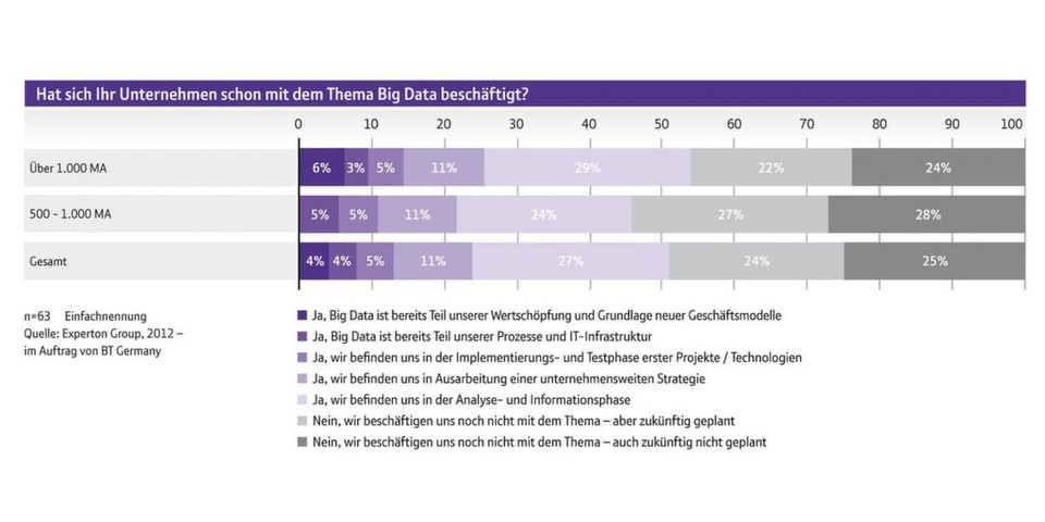 Laut einer von BT Germany in Auftrag gegebenen Studie beschäftigen sich 29 Prozente der befragten Unternehmen noch nicht mit dem Thema Big Data.