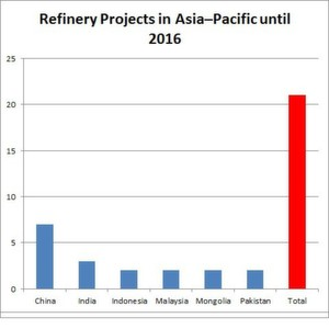 A majority of the currently planned refinery projects will be build in China...