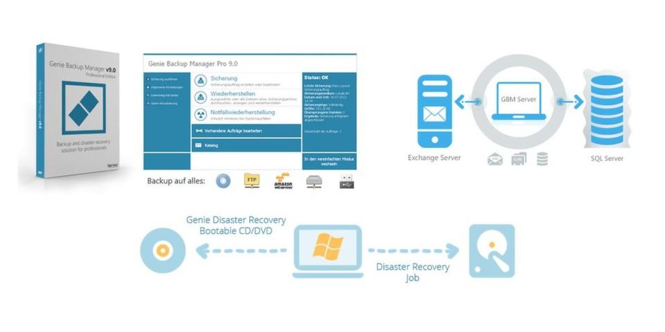 GBM Pro und Server ermöglichen System-, Microsoft-SQL- und Microsoft-Exchange-Backups auf fast allen Speichermedien sowie die Wiederherstellung von Daten und Systemstatus.