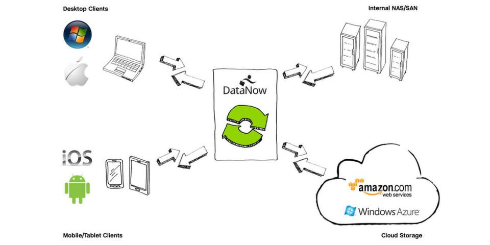 Die finale Version der Cloudspeicherlösung DataNow soll Ende August veröffentlicht werden.