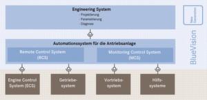 Das Automationssystem für eine Schiffs-Antriebsanlage besteht aus Monitoring Control- und Remote Control-System. Es wird durch ein Engineeringsystem projektiert und ist über Schnittstellen mit dem Engine Control-System, dem Getriebe- und dem Vortriebssystem sowie den Hilfssystemen verbunden.