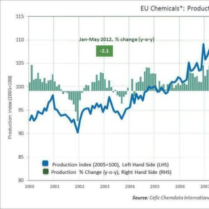 EU chemicals sector output drops 2.1 per cent through first five months of 2012