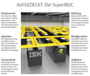 Der Höchstleistungsrechner SuperMUC