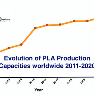 According to their own forecasts, existing PLA producers are planning considerable expansion of their capacity to around 800,000 t/year by 2020.