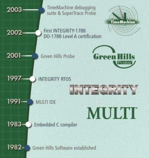Neben dem ersten 32-Bit-Embedded-Compiler war das Echtzeitbetriebssystem Integrity ein Meilenstein der Unternehmensgeschichte.
