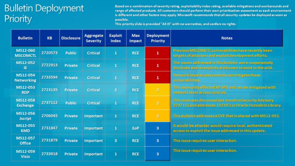 Von neun Sicherheitsupdates des Microsoft Patchday August 2012 sind fünf kritisch. Bei drei der fünf kritischen Updates gibt Microsoft die dringende Empfehlung sie umgehend zu verteilen.