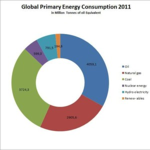 World primary energy consumption grew by 2.5% in 2011, less than half the growth rate experienced in 2010 but close to the historical average.