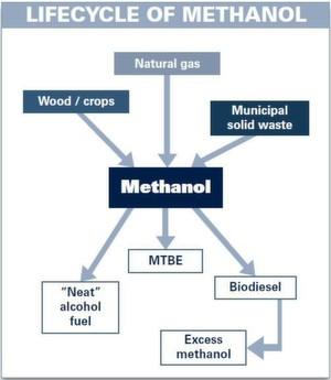 Methanol is very often converted into formaldehyde, acetic acid and olefins — all basic chemical building blocks for a number of common products.