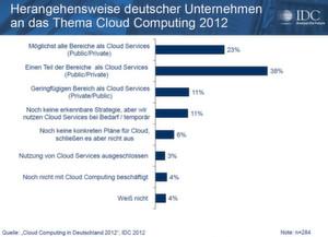 Die meisten Firmen wollen Teilbereiche ihrer IT als Cloud-Services nutzen.