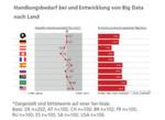 Abbildung 3: Der Handlungsdruck bezüglich Big Data ist bei Unternehmen aus Österreich und der Schweiz niedriger im Vergleich zu Unternehmen aus den anderen Ländern. Zudem wird in beiden Ländern der Handlungsbedarf über die nächsten zweiJahre – relativ betrachtet – weniger stark zunehmen.