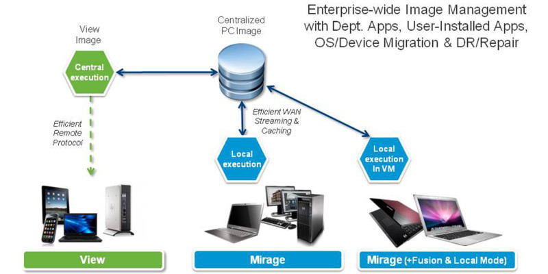 Wanova Mirage wird in VMwares View integriert.