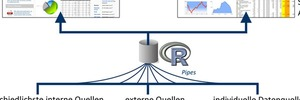 R – Auf dem Weg zur Lingua Franca in der Datenanalyse