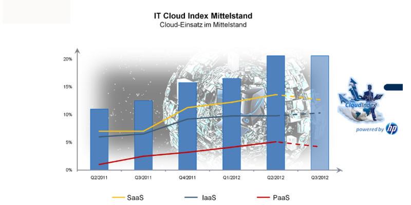 SaaS ist nach wie vor der Treiber des Cloud Computing.