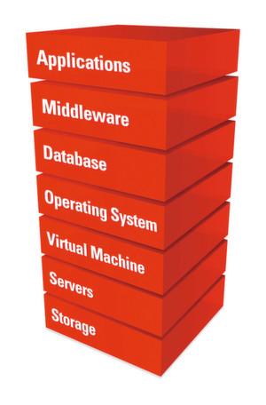 Das Oracle-Portfolio reicht von Storage und Servern über Betriebssysteme bis hin zu Datenbanken und Applikationen.