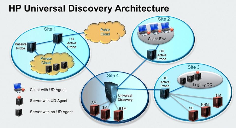 HP Universal Discovery ist eine der Kernkomponenten von HP CMS 10. Die Software erkennt nicht nur unterschiedliche Zonen, sondern auch, wie Hardware, Software und Services zusammengehören.