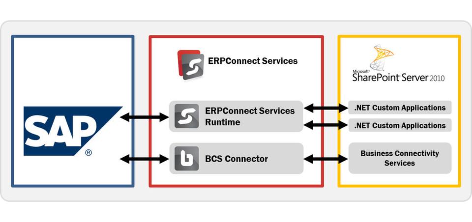 Die ERP Connection Services von Theobald Software ermöglichen die unkomplizierte Anbindung von SAP an SharePoint.
