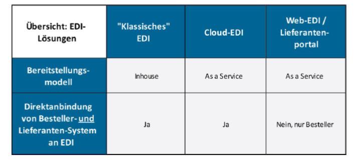 """Übersicht zu EDI-Lösungen: vom klassischen Bereitstellungsmodell """"inhous"""" gehosted bis hin zum Servicemodell, das in zwei Varianten zur Verfügung steht."""
