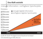 Abbildung 2: Die IDC-Studie geht davon aus, dass 2020 die Menge der erzeugten Daten deutlich über der Speicherkapazität liegen wird. Müssen sich Unternehmen sorgen? Das Sybase-SAP-Whitepaper sagt: Nein.