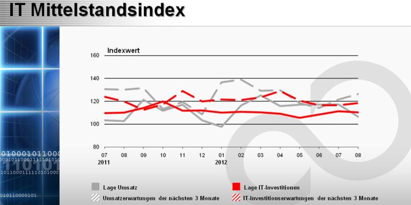 IT-Mittelstandsindex von techconsult und Fujitsu: Dienstleister haben schwierigere Monate vor sich.