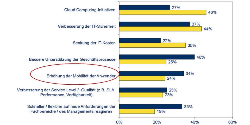 Mobilität für Anwender gehört zu den strategischen Aufgaben für Unternehmen.