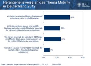 Die Bedeutung der Mobilität im Unternehmensumfeld wurde erkannt.