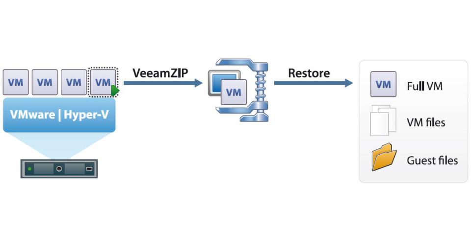 Wer virtuelle Server auf Basis von Microsoft Hyper-V oder VMware vSphere preiswert sichern will kommt an Veeam Backup & Replication nicht vorbei.