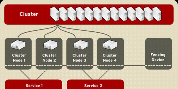 Red Hat Enterprise Linux 5.9 bringt umfangreiche Updates für bestehende Funktionen und neue in den Bereichen Virtualisierung und Netzwerk.