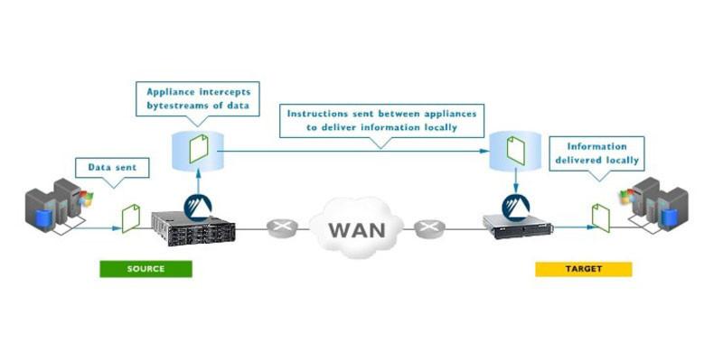 Ein wichtiger Punkt wird bei Big-Data-Projekten jedoch häufig übersehen: die zentrale Rolle der Weitverkehrsverbindungen, über die diese Datenmengen transportiert werden müssen.