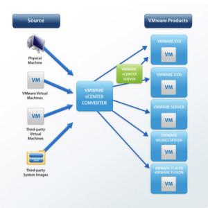 Minutenschnelle Konvertierung physischer Computer in virtuelle Maschinen: Der VMware vCenter Converter unterstützt die gängigsten Versionen von Microsoft Windows und Linux.