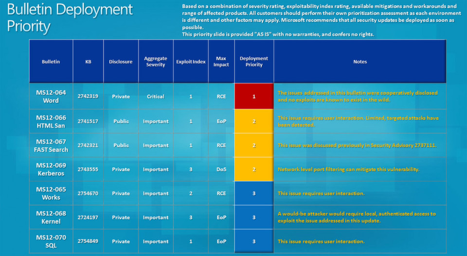 Auf der Prioritätenliste zum Microsoft Patchday steht ein Office-Update aktuell ganz oben.