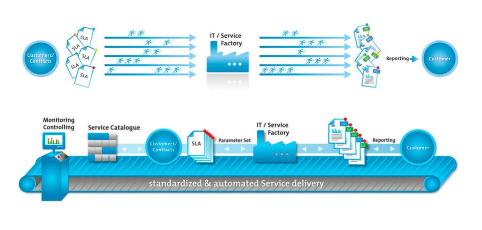 Professionelle Überwachung der Leistungserbringung mit einem standardisierten und automatisierten SLA-Reporting.