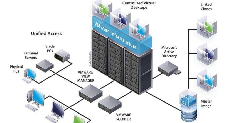 """NextiraOne """"Smart VDI"""" bündelt die Lösungen der wichtigsten IT-Hersteller zu einer integrierten Desktop-Virtualisierung."""