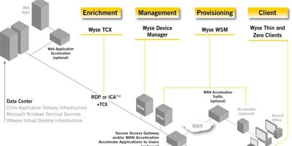Dell ergänzt sein Cloud Client Computing-Portfolio mit Wyse Cloud Clients, die das PCoIP-Protokoll von VMware sowie den VMware View Local Mode unterstützen.