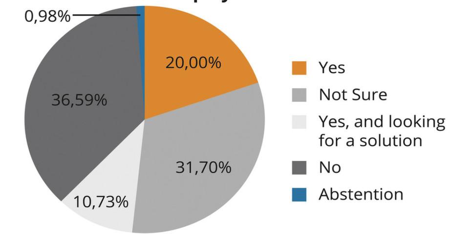 Einer Cortado-Umfrage unter 350 Besuchern der diesjährigen VMworld in San Francisco zufolge rechen knapp 31 Prozent der Unternehmen beim Einsatz von VDI mit Druckproblemen, etwa 11 Prozent von ihnen suchen bereits nach einer geeigneten Lösung für die Druckproblematik.