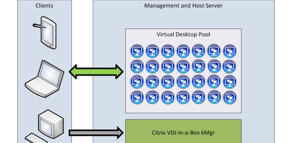 Dell erweitert sein Angebot an Citrix-basierten Lösungen für das End-to-End-Cloud-Client-Computing.
